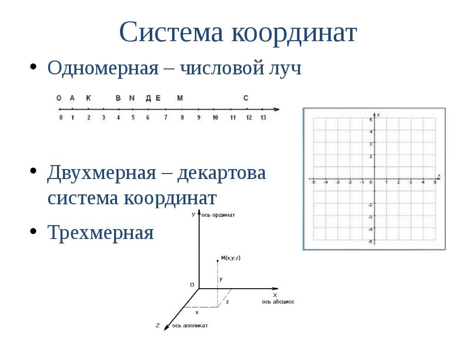 Система координат Одномерная – числовой луч Двухмерная – декартова система ко...