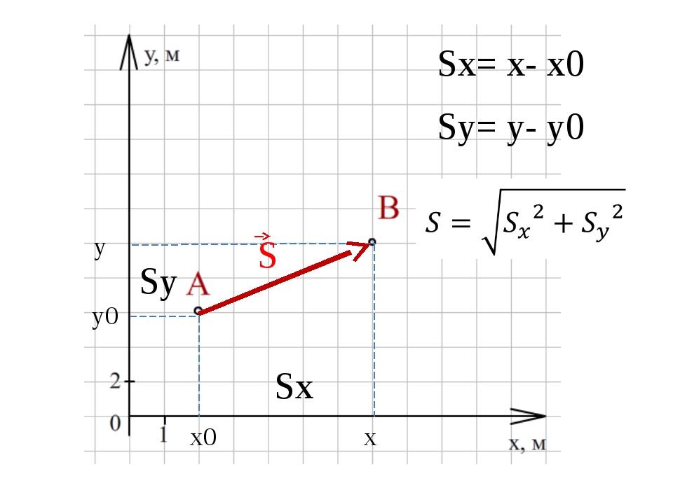 x0 x y0 y Sx= x- x0 Sy= y- y0 Sy Sx S