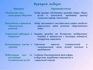 Функции лидера: ФункцияХарактеристика Объединение масс, интеграции общества
