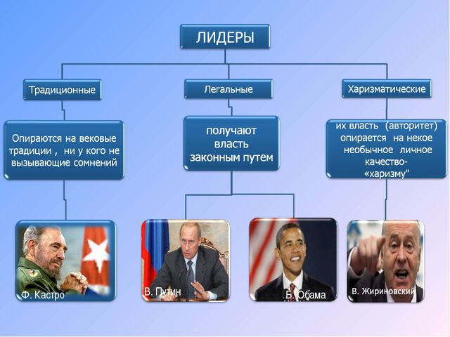 Ф. Кастро В. Путин Б. Обама