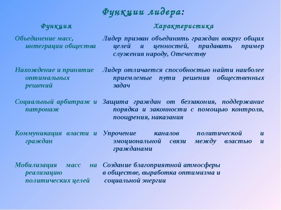 Функции лидера: ФункцияХарактеристика Объединение масс, интеграции общества...