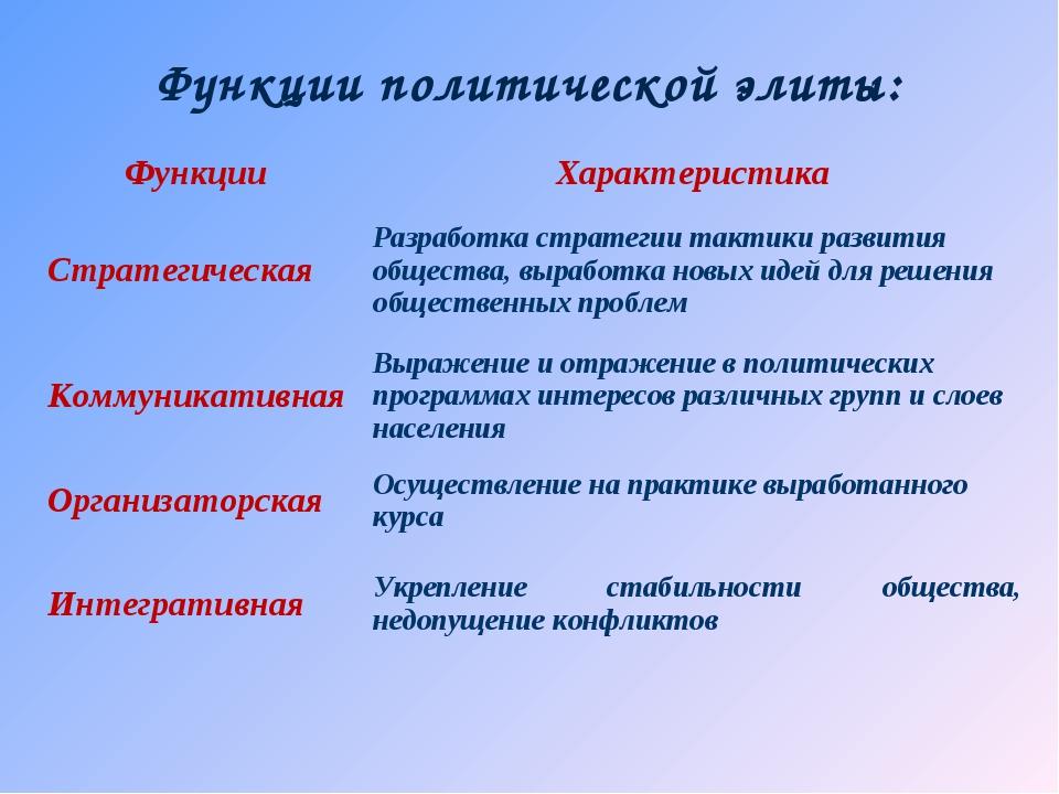 Функции политической элиты: Функции Характеристика Стратегическая Разработк...