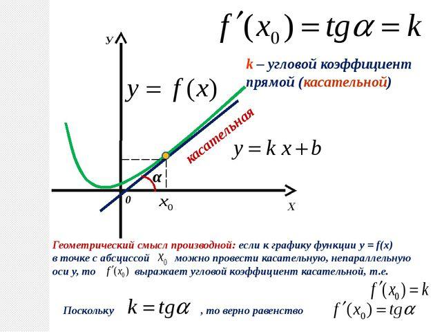 Х У 0 касательная α k – угловой коэффициент прямой (касательной) Геометричес...