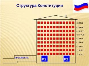 Структура Конституции ПРЕАМБУЛА Р1 Р2 ГЛ.1 ГЛ.1 ГЛ.2 ГЛ.3 ГЛ.4 ГЛ.5 ГЛ.6 ГЛ.