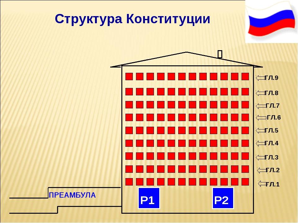 Структура Конституции ПРЕАМБУЛА Р1 Р2 ГЛ.1 ГЛ.1 ГЛ.2 ГЛ.3 ГЛ.4 ГЛ.5 ГЛ.6 ГЛ....