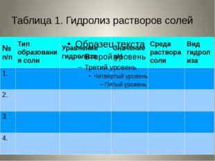 Таблица 1. Гидролиз растворов солей
