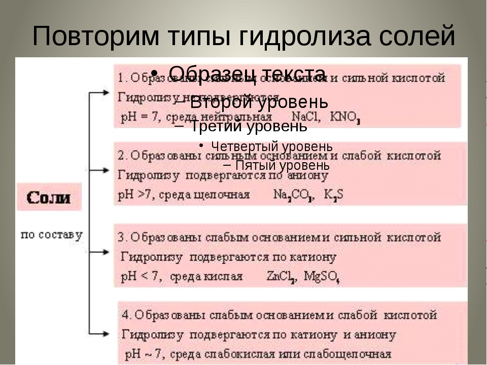 Повторим типы гидролиза солей