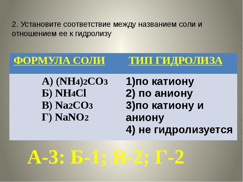 2. Установите соответствие между названием соли и отношением ее к гидролизу А...