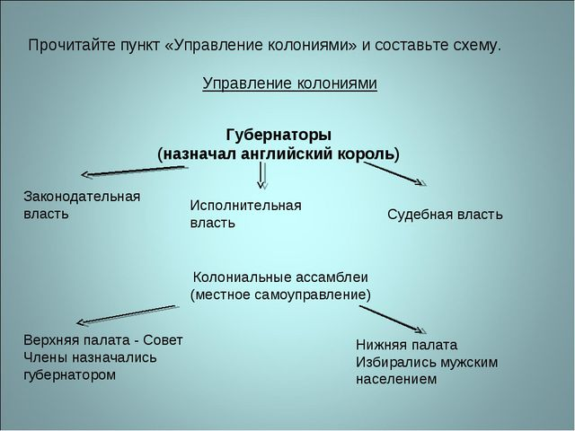 Прочитайте пункт «Управление колониями» и составьте схему. Управление колония...