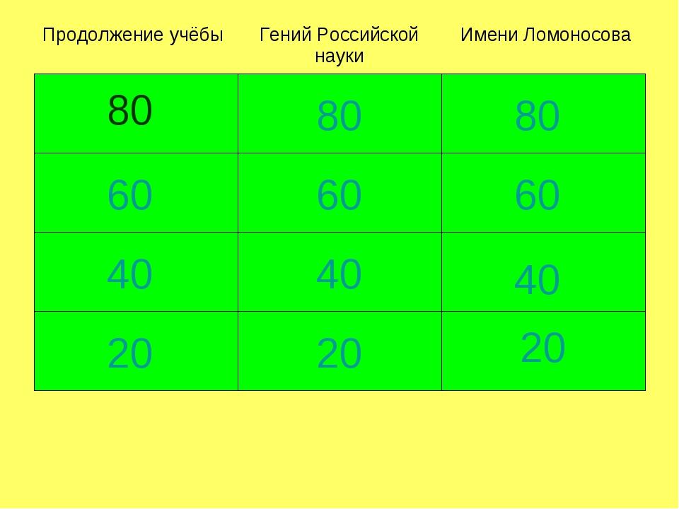 Продолжение учёбы Гений Российской наукиИмени Ломоносова