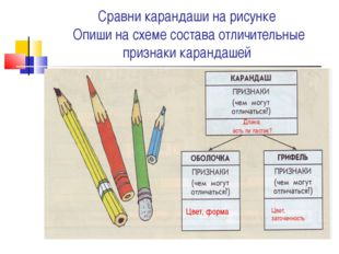 Сравни карандаши на рисунке Опиши на схеме состава отличительные признаки кар