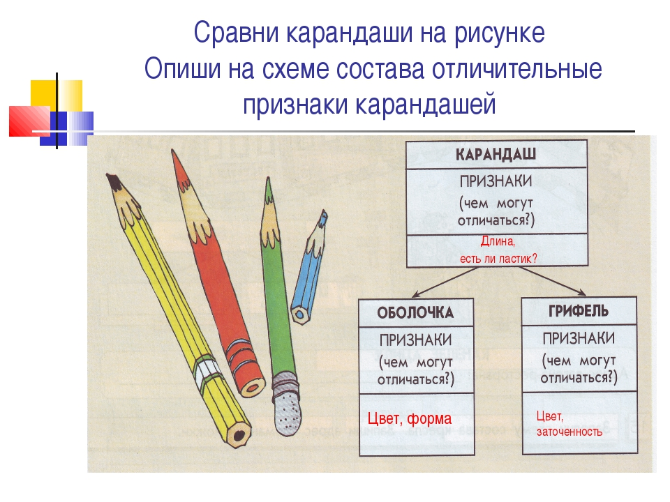 Сравни карандаши на рисунке Опиши на схеме состава отличительные признаки кар...
