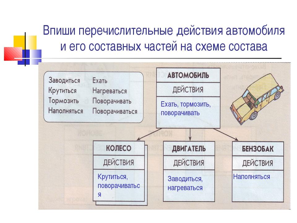 Впиши перечислительные действия автомобиля и его составных частей на схеме со...