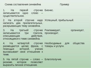 Схема составления синквейнаПример 1. На первой строчке записывается одно сло