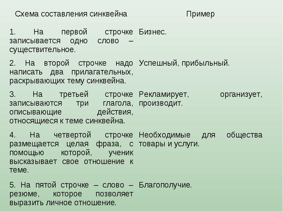 Схема составления синквейнаПример 1. На первой строчке записывается одно сло...