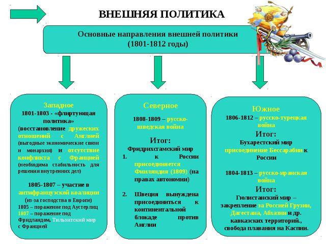 ВНЕШНЯЯ ПОЛИТИКА Основные направления внешней политики (1801-1812 годы) Запад...