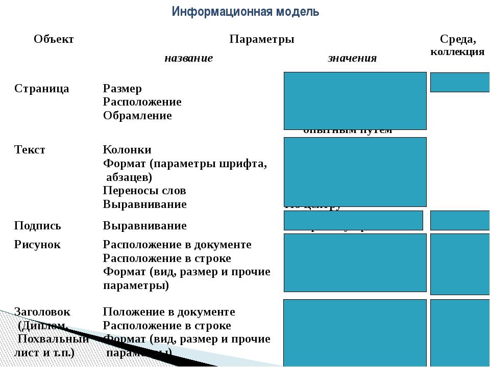 Информационная модель Объект Параметры Среда, коллекция название значения Стр...