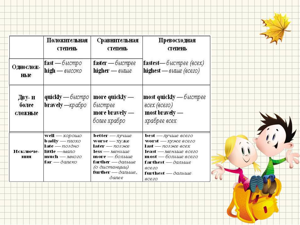 Грамматика английского языка engblogru