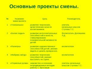 Основные проекты смены. №Название мини-проектаЦель Руководитель 1«Театрал