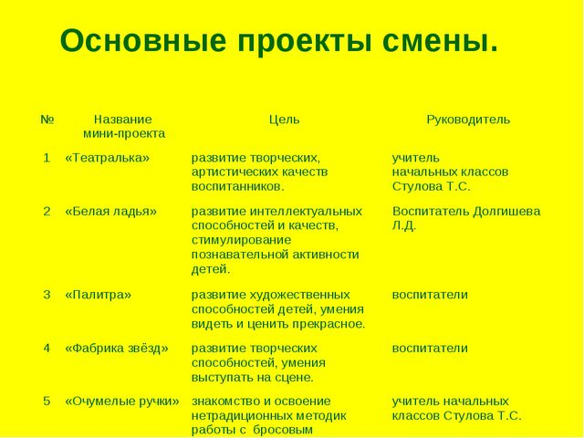 Основные проекты смены. №Название мини-проектаЦель Руководитель 1«Театрал...