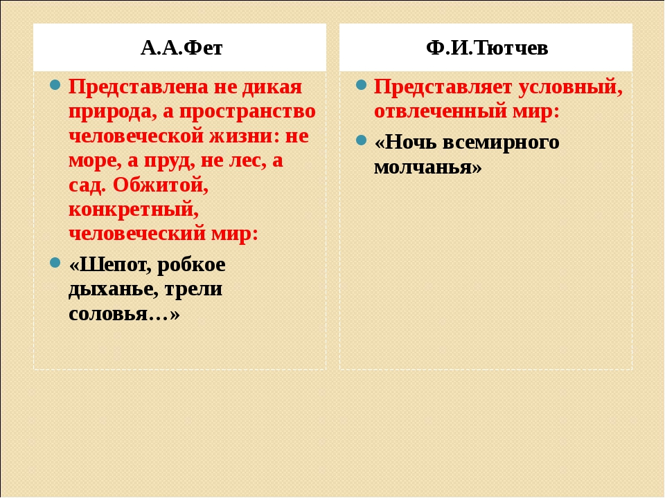 А.А.Фет Ф.И.Тютчев Представлена не дикая природа, а пространство человеческой...