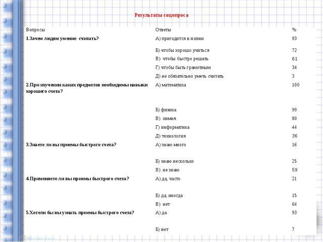 Результаты соцопроса Вопросы Ответы % 1.Зачем людям умение считать? А) пригод...