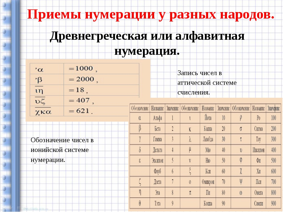 Приемы нумерации у разных народов. Древнегреческая или алфавитная нумерация....