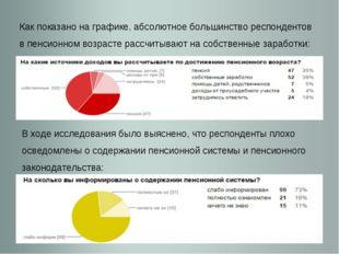 Как показано на графике, абсолютное большинство респондентов в пенсионном воз