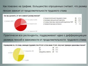 Как показано на графике, большинство опрошенных считают, что размер пенсии за