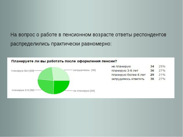 На вопрос о работе в пенсионном возрасте ответы респондентов распределились п...