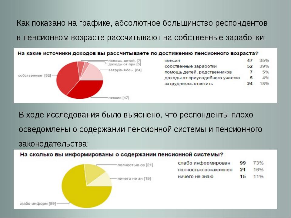 Как показано на графике, абсолютное большинство респондентов в пенсионном воз...