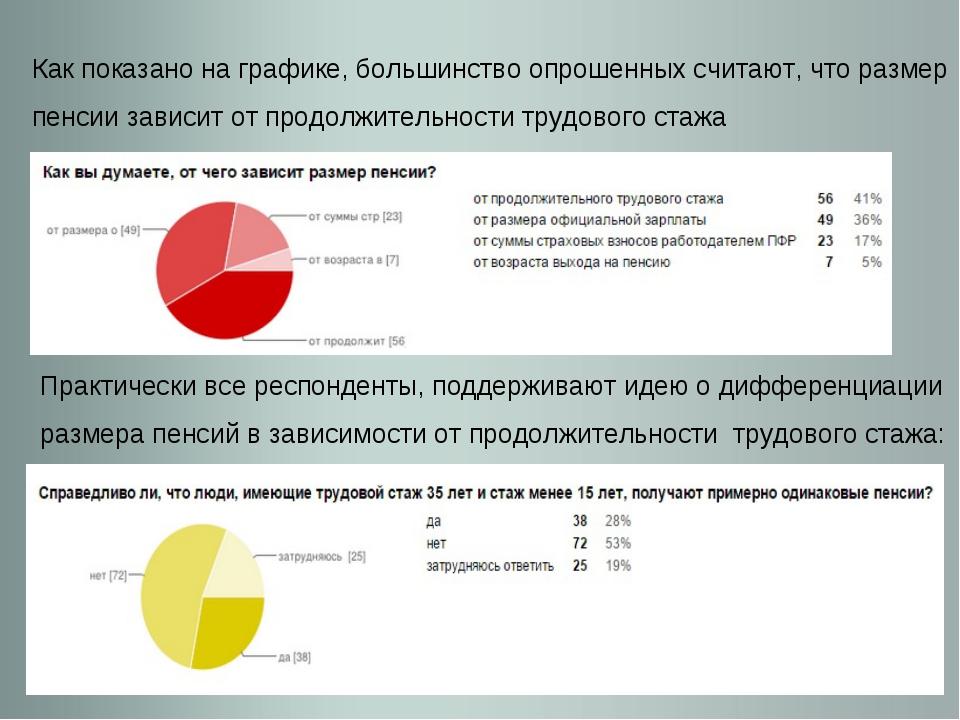 Как показано на графике, большинство опрошенных считают, что размер пенсии за...