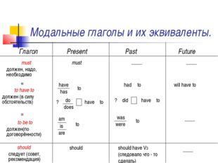 Модальные глаголы и их эквиваленты. Глагол Present Past Future must должен, н