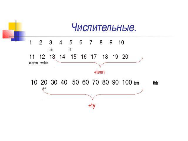 Числительные. 1 2 3 4 5 6 7 8 9 10 thir fif 11 12 13 14 15 16 17 18 19 20 ele...