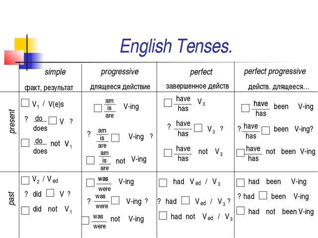 English Tenses. simple факт, результат progressive длящееся действие perfect...