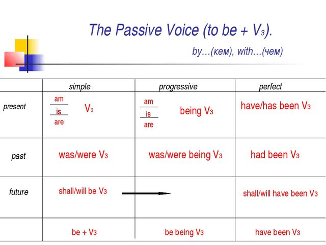 The Passive Voice (to be + V3). by…(кем), with…(чем) simple progressive perfe...