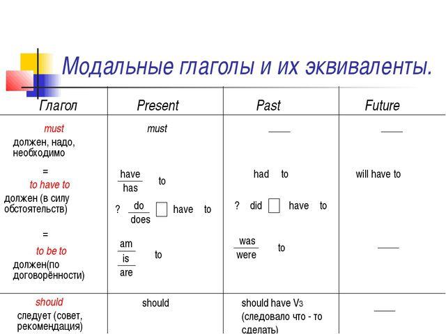 Модальные глаголы и их эквиваленты. Глагол Present Past Future must должен, н...