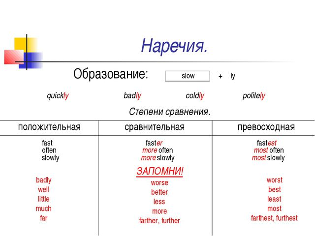 Наречия. Образование: slow + ly quickly badly coldly politely Степени сравнен...