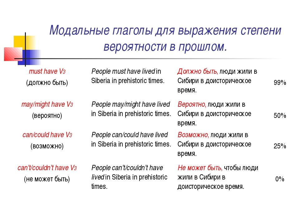 Модальные глаголы для выражения степени вероятности в прошлом.