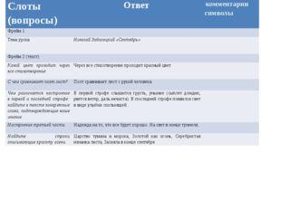 Слоты (вопросы) Ответ комментарии символы Фрейм 1 Тема урока Николай Заболоцк