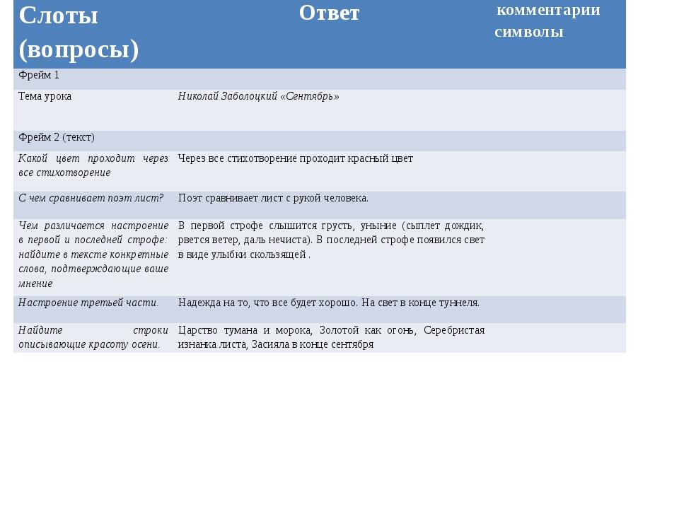 Слоты (вопросы) Ответ комментарии символы Фрейм 1 Тема урока Николай Заболоцк...