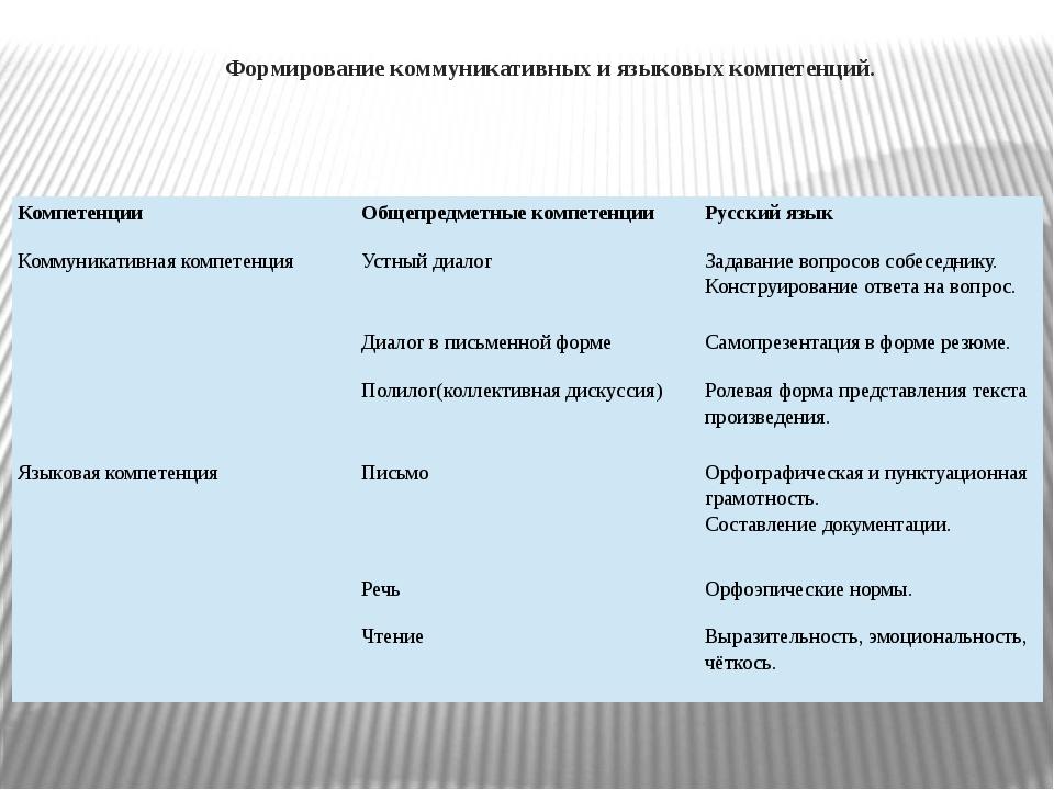 Формирование коммуникативных и языковых компетенций.  Компетенции Общепредм...