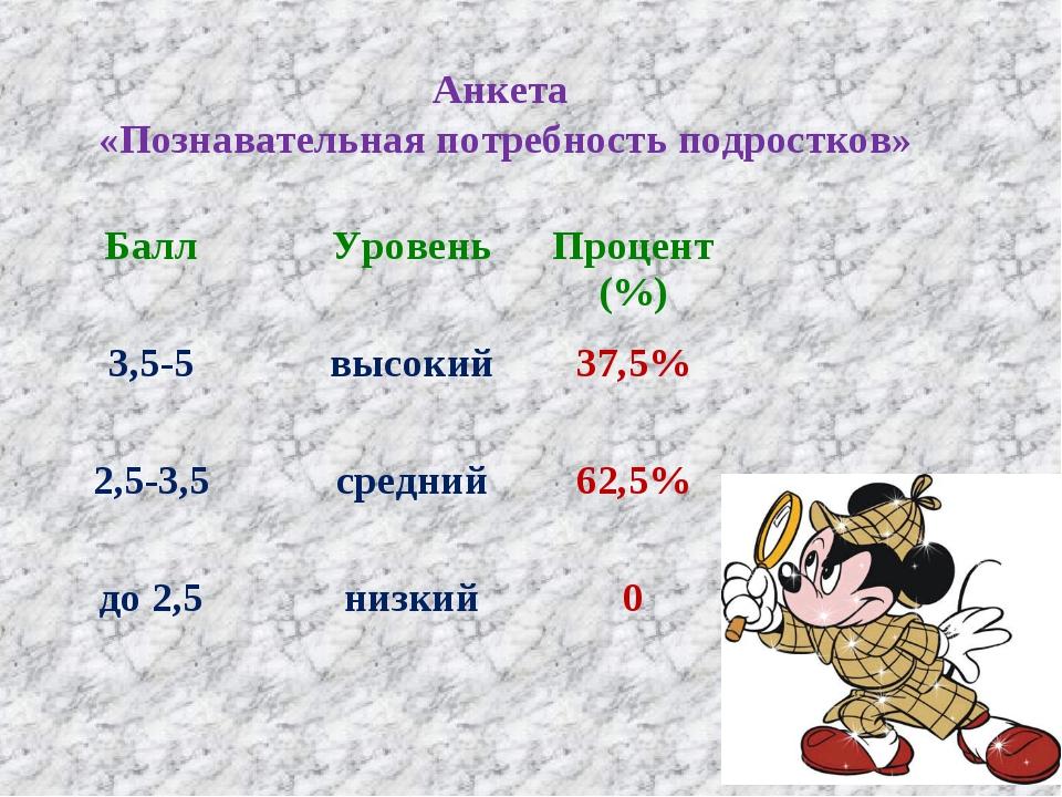 Анкета «Познавательная потребность подростков» БаллУровеньПроцент (%) 3,5-5...
