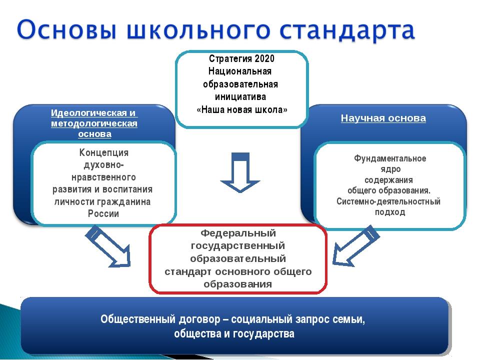 Концепция духовно- нравственного развития и воспитания личности гражданина Ро...