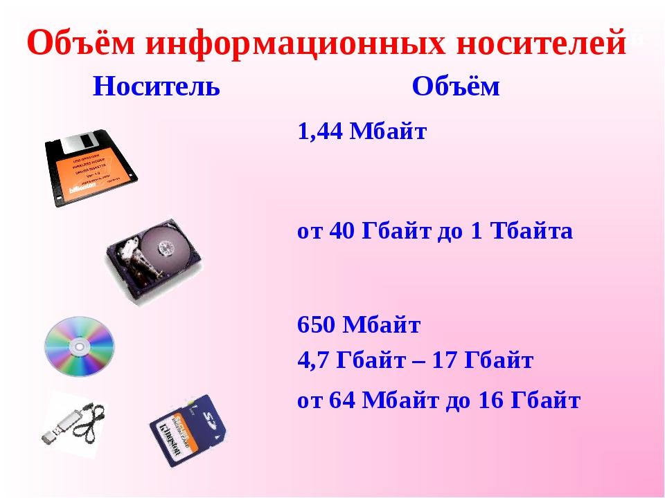 Объём информационных носителей Объём информационных носителей НосительОбъём...