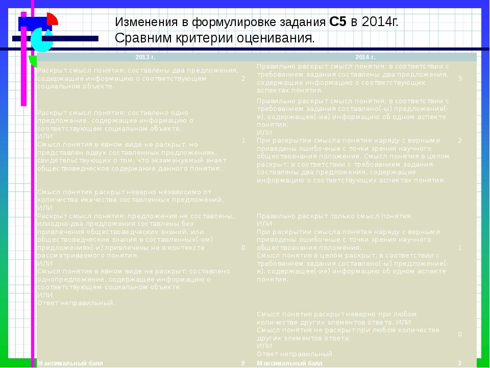 Изменения в формулировке задания С5 в 2014г. Сравним критерии оценивания. 201...