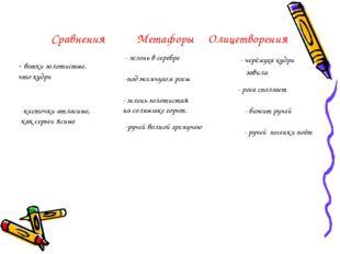 Сравнения Метафоры Олицетворения - ветки золотистые, что кудри -кисточки атла