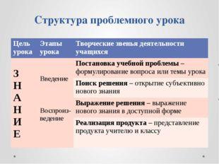 Структура проблемного урока Цель урока Этапы урока Творческие звенья деятельн