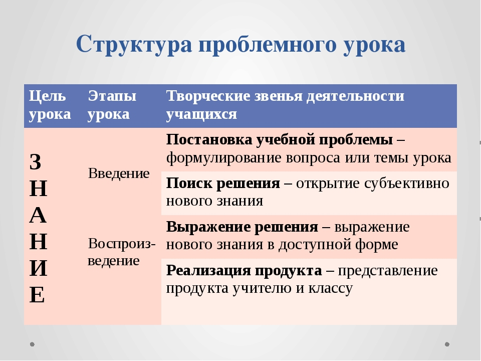 Структура проблемного урока Цель урока Этапы урока Творческие звенья деятельн...