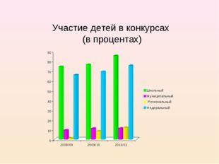 Участие детей в конкурсах (в процентах)